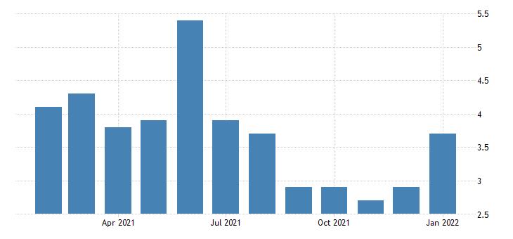 united states unemployment rate in chattanooga tn ga msa percent m nsa fed data