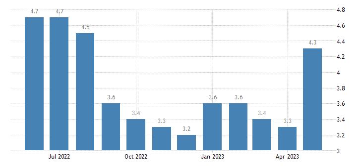 united states unemployment rate in claiborne parish la percent m nsa fed data