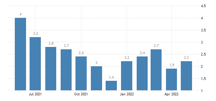 united states unemployment rate in clark county in percent m nsa fed data