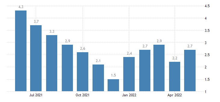 united states unemployment rate in clay county in percent m nsa fed data
