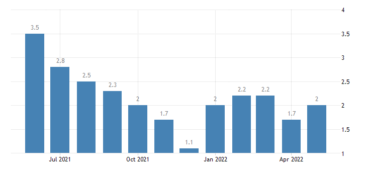 united states unemployment rate in clinton county in percent m nsa fed data