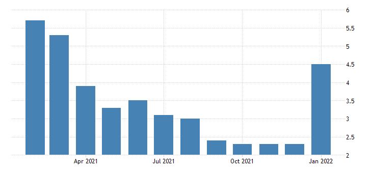 united states unemployment rate in coeur dalene id msa percent m nsa fed data