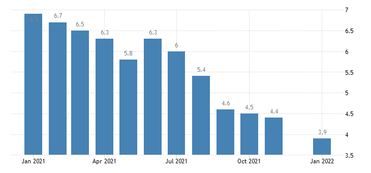 united states unemployment rate in colorado percent m nsa fed data