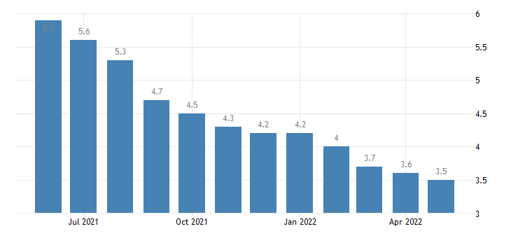 united states unemployment rate in colorado percent m sa fed data