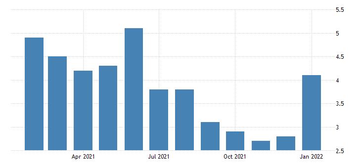 united states unemployment rate in columbus ga al msa percent m nsa fed data