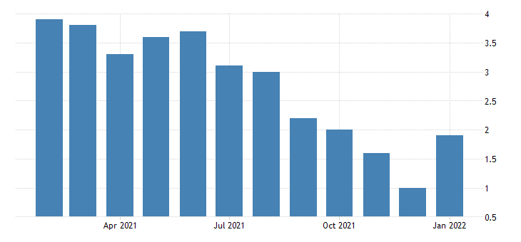 united states unemployment rate in columbus in msa percent m nsa fed data