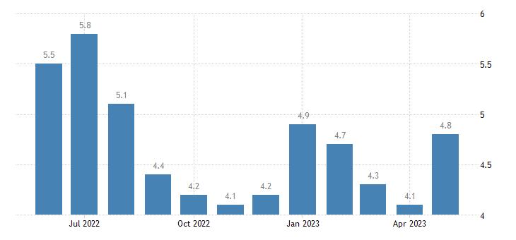united states unemployment rate in concordia parish la percent m nsa fed data