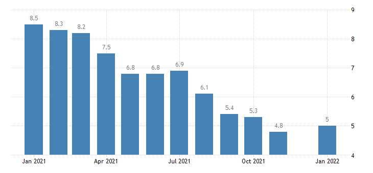 united states unemployment rate in connecticut percent m nsa fed data