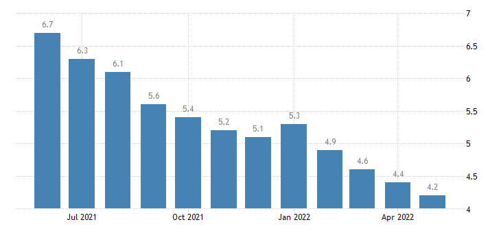 united states unemployment rate in connecticut percent m sa fed data