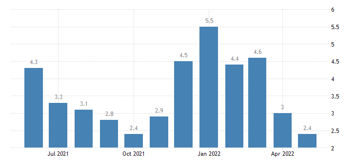 united states unemployment rate in cook county mn percent m nsa fed data