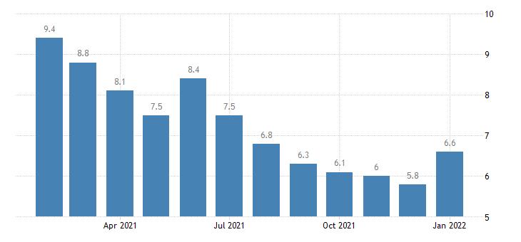 united states unemployment rate in corpus christi tx msa percent m nsa fed data