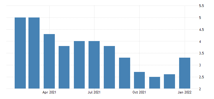 united states unemployment rate in corvallis or msa percent m nsa fed data