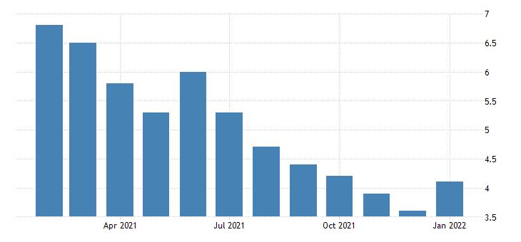 united states unemployment rate in dallas fort worth arlington tx msa percent m nsa fed data