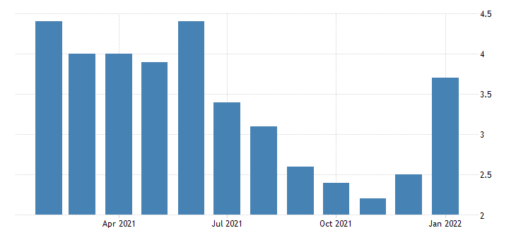 united states unemployment rate in dalton ga msa percent m nsa fed data