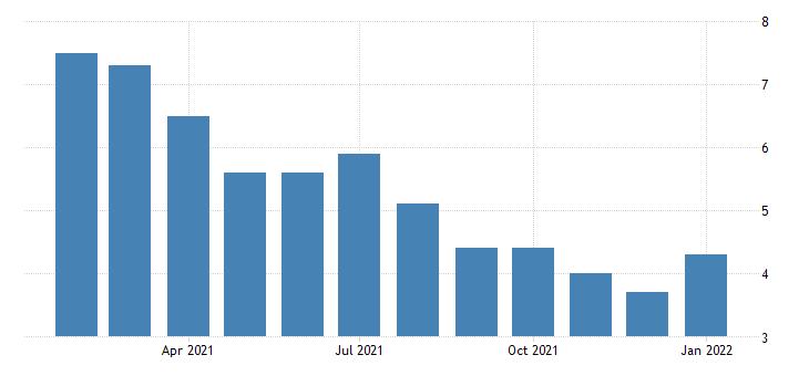 united states unemployment rate in danbury ct necta percent m nsa fed data