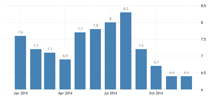 united states unemployment rate in danville va msa percent m nsa fed data