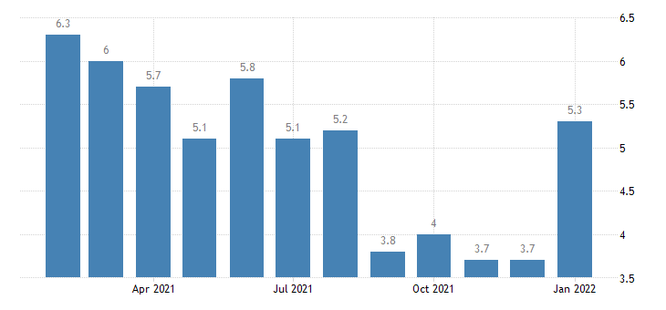 united states unemployment rate in davenport moline rock island ia il msa percent m nsa fed data