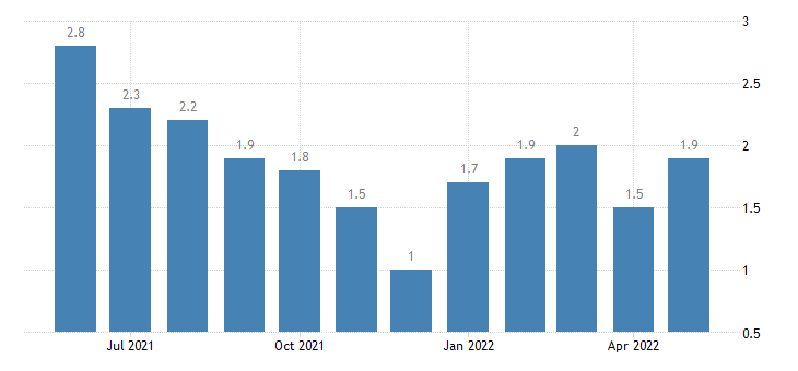 united states unemployment rate in daviess county in percent m nsa fed data