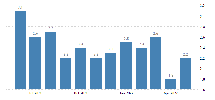 united states unemployment rate in dawson county ga percent m nsa fed data