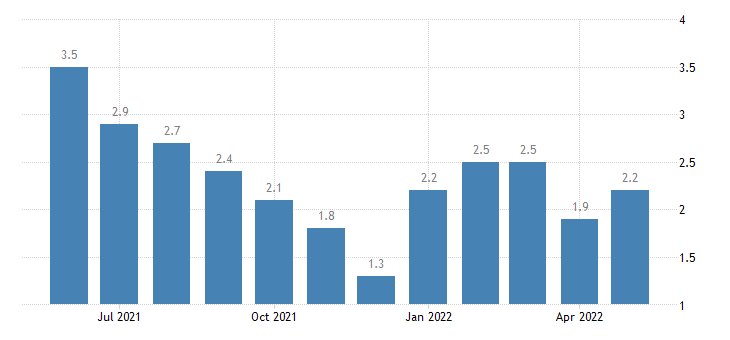 united states unemployment rate in dearborn county in percent m nsa fed data