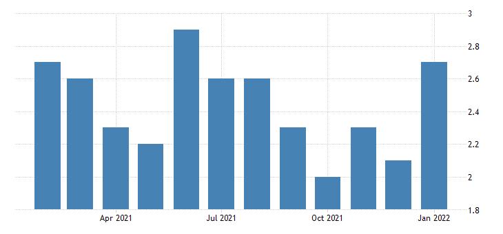 united states unemployment rate in decatur al msa percent m nsa fed data