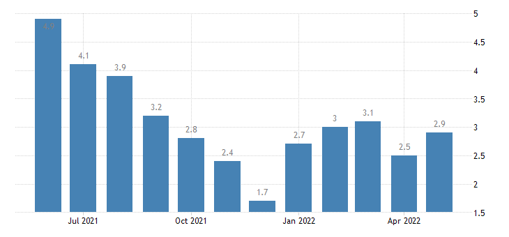 united states unemployment rate in delaware county in percent m nsa fed data