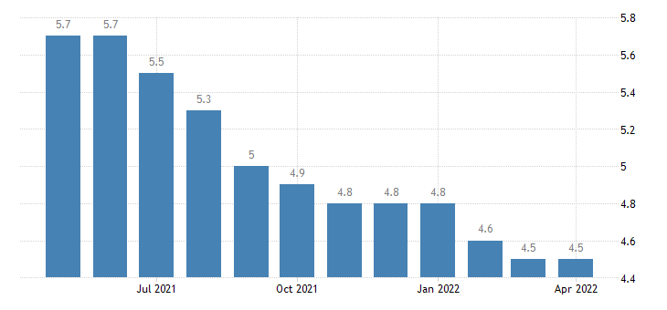 united states unemployment rate in delaware percent m sa fed data