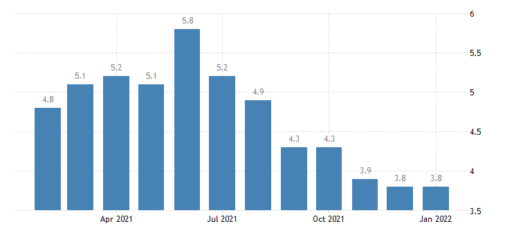 united states unemployment rate in deltona daytona beach ormond beach fl msa percent m nsa fed data