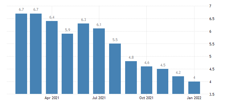 united states unemployment rate in denver aurora co msa percent m nsa fed data