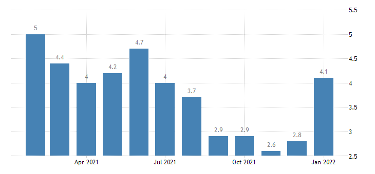 united states unemployment rate in des moines west des moines ia msa percent m nsa fed data