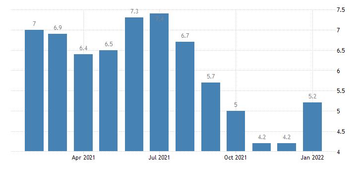 united states unemployment rate in detroit warren livonia mi msa percent m nsa fed data