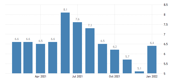 united states unemployment rate in district of columbia percent m nsa fed data