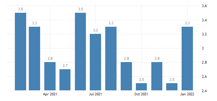 united states unemployment rate in dothan al msa percent m nsa fed data
