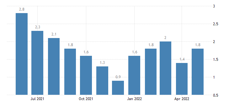 united states unemployment rate in dubois county in percent m nsa fed data