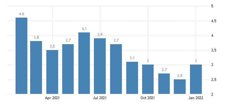 united states unemployment rate in durham nc msa percent m nsa fed data