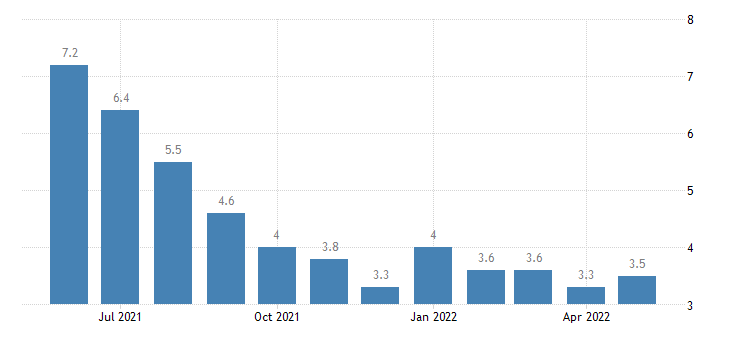 united states unemployment rate in east baton rouge parish la percent m nsa fed data