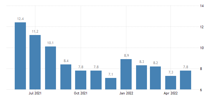 united states unemployment rate in east carroll parish la percent m nsa fed data