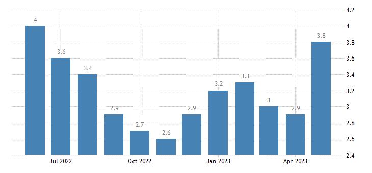 united states unemployment rate in east feliciana parish la percent m nsa fed data