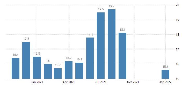 united states unemployment rate in el centro ca msa percent m nsa fed data