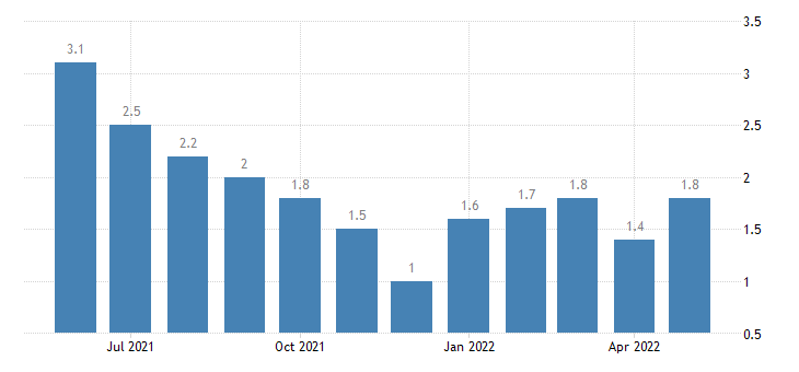 united states unemployment rate in elkhart county in percent m nsa fed data