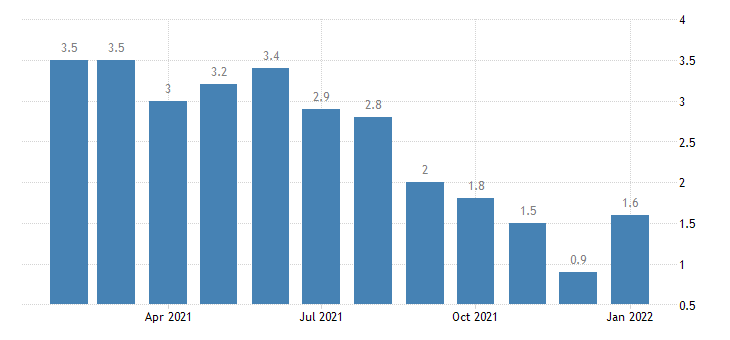 united states unemployment rate in elkhart goshen in msa percent m nsa fed data