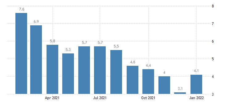 united states unemployment rate in elmira ny msa percent m nsa fed data