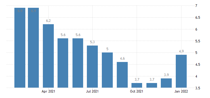 united states unemployment rate in eugene springfield or msa percent m nsa fed data