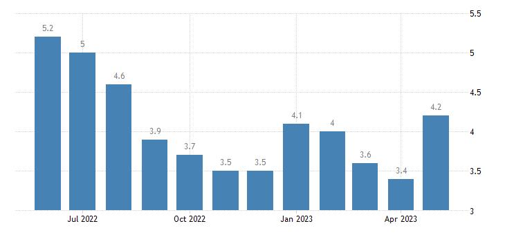 united states unemployment rate in evangeline parish la percent m nsa fed data
