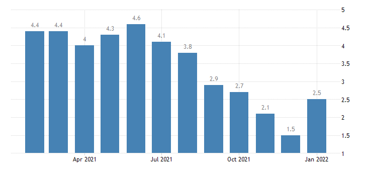united states unemployment rate in evansville in ky msa percent m nsa fed data