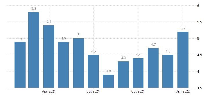 united states unemployment rate in fairbanks ak msa percent m nsa fed data