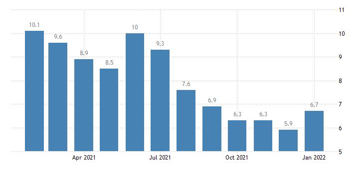 united states unemployment rate in farmington nm msa percent m nsa fed data