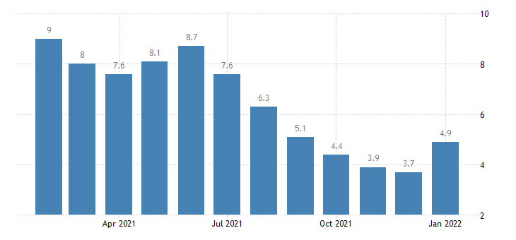 united states unemployment rate in flagstaff az msa percent m nsa fed data