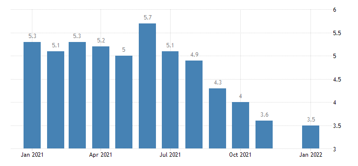 united states unemployment rate in florida percent m nsa fed data