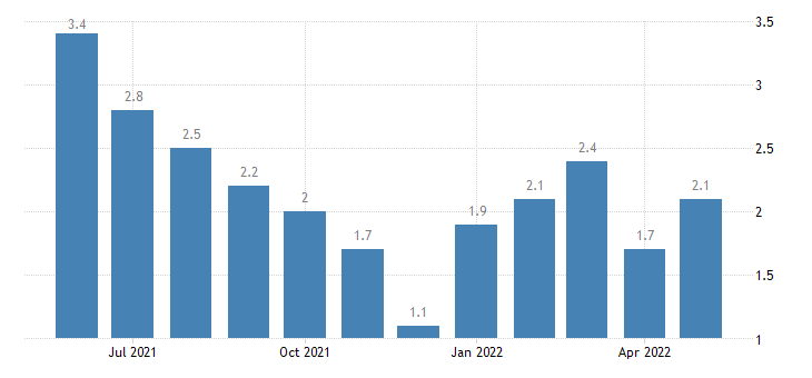 united states unemployment rate in floyd county in percent m nsa fed data